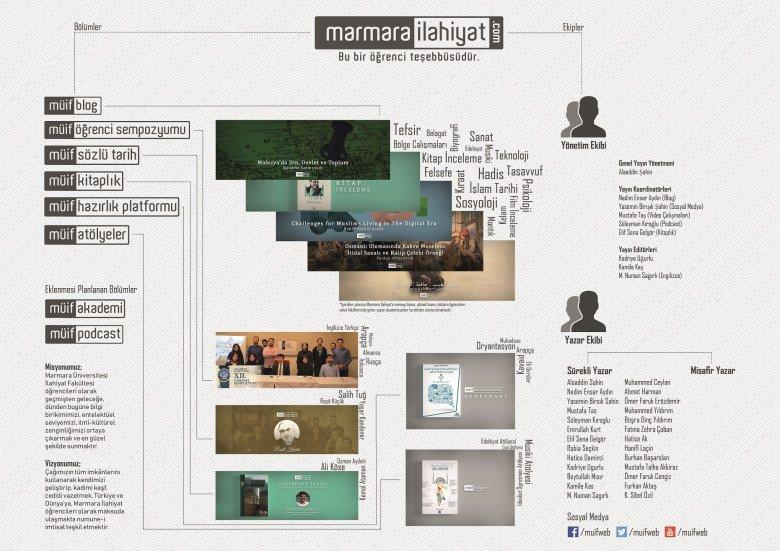 müifweb infografik